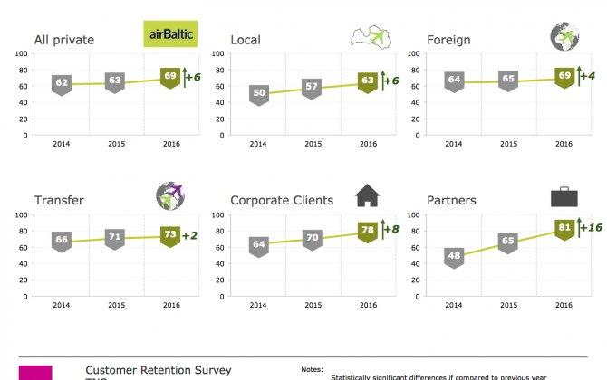 airBaltic Customer Satisfaction Peaks