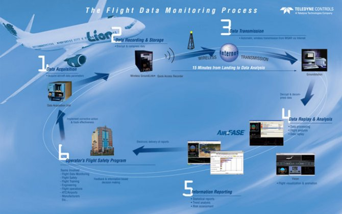 Boeing and Teledyne Controls Partner to Improve Airplane Software and Data Management