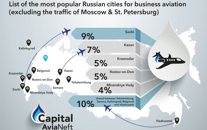 Capital AviaNeft publishes public data on cities of Russia, that serve as a frequent destination for business jets