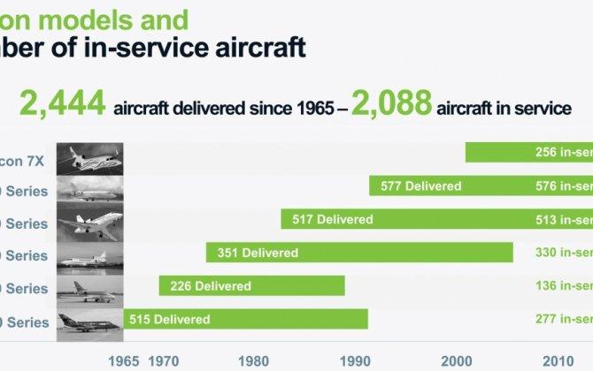 Dassault Hails Falcon Customer Support Initiatives
