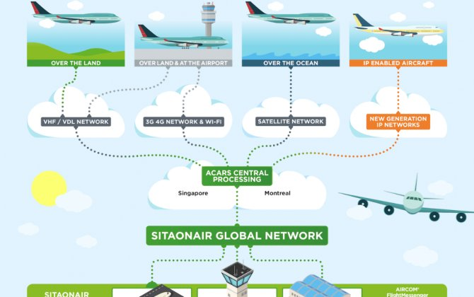 Evolving ACARS landscape is backbone of connected aircraft age