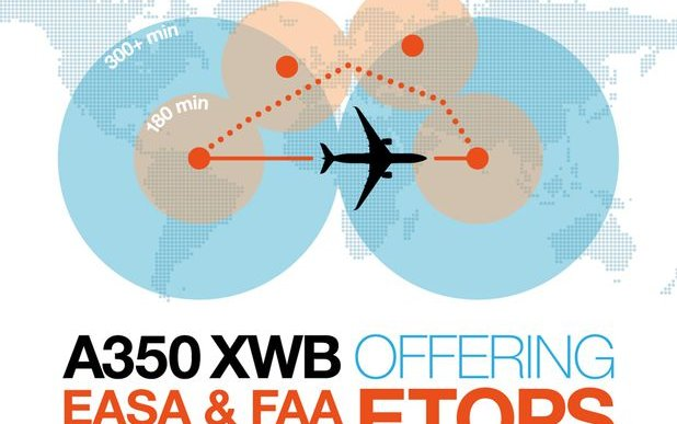 FAA approves A350 XWB for 'beyond 180 minutes' ETOPS