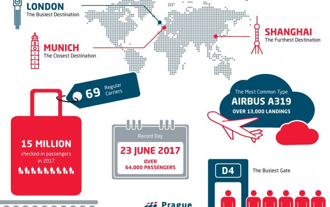 In Record Year 2017 The Most Operated Destination from Václav Havel Airport Prague was London