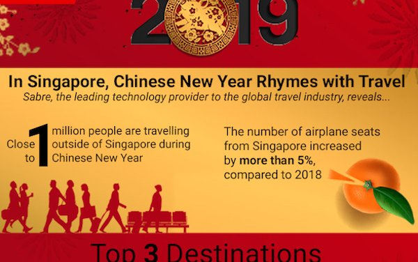 In Singapore, Chinese New Year Rhymes with Travel
