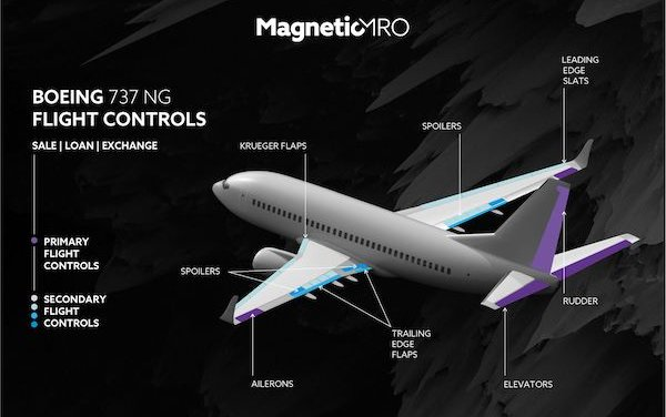 Magnetic MRO presents a full 'ready-to-GO' B737 NG Flight Control Kit