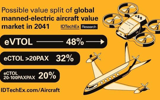 Replacement of aircraft makers will be brutal, reveals IDTechEx