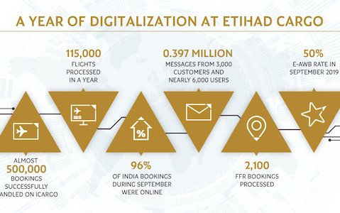 Second phase of Etihad Cargo digitalization strategy
